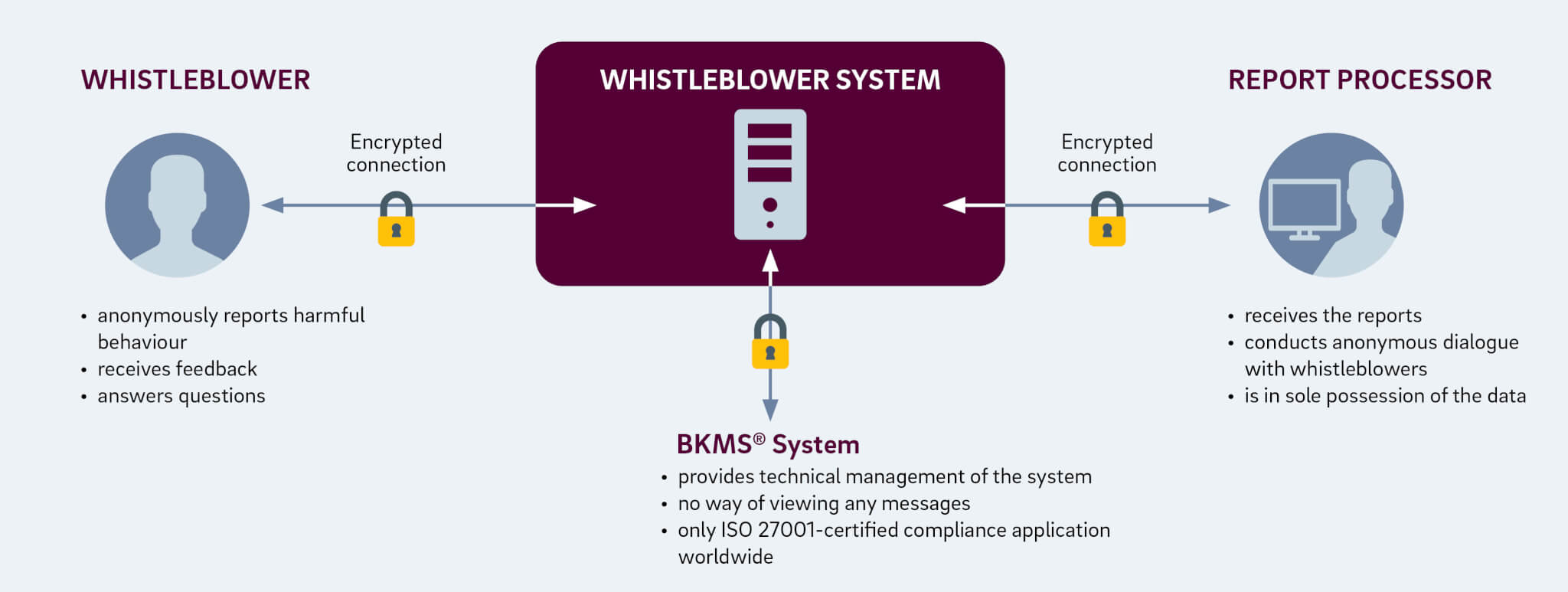 Schaltbau Group Hinweisgebersystem BKMS EN