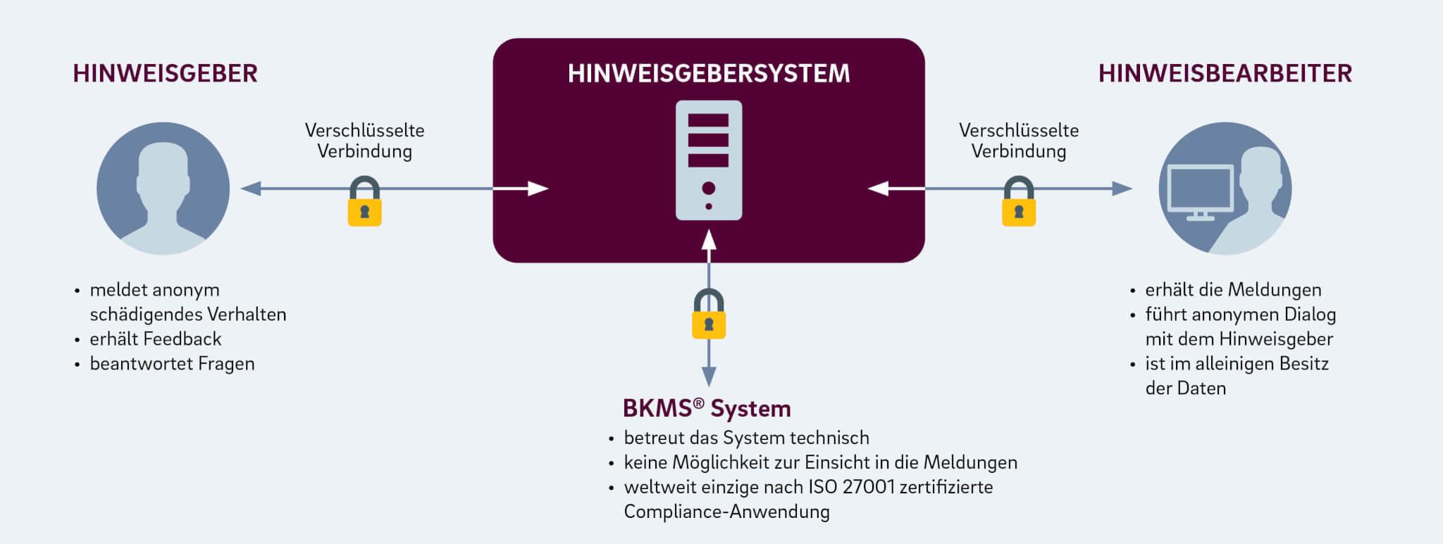 schaltbau_group_hinweisgebersystem_bkms
